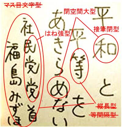 福島瑞穂さんの筆跡診断
